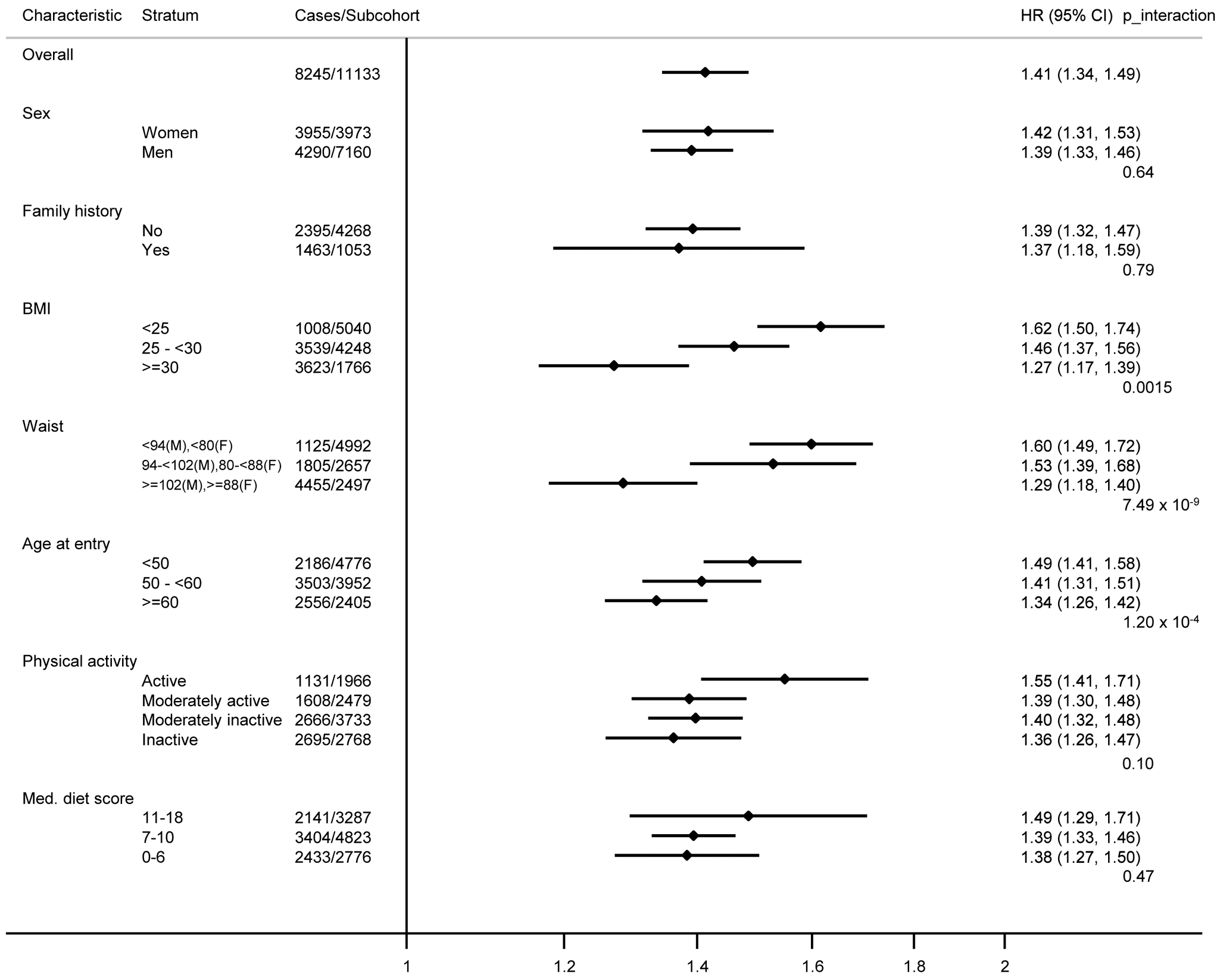 Hazard ratios for type 2 diabetes per standard deviation (4.4 alleles) increase in the imputed, unweighted genetic risk score within strata defined by sex, diabetes family history, body mass index, waist circumference, age, physical activity, and Mediterranean diet score: the InterAct study.