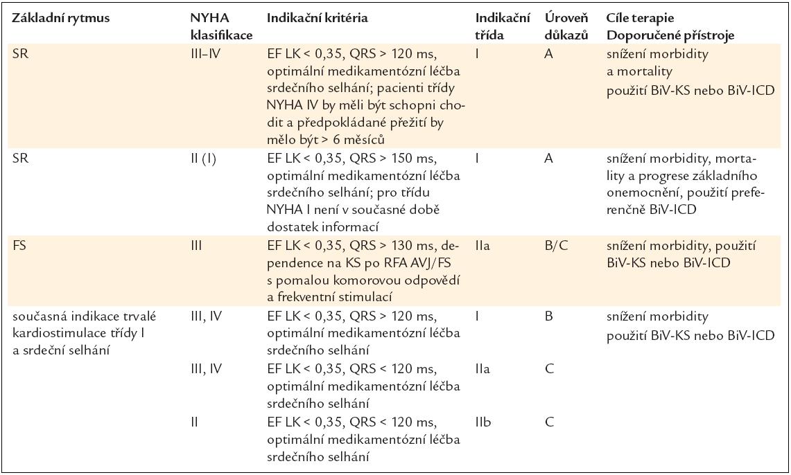 Přehled současných indikací srdeční resynchronizační léčby.