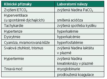 Klinické a laboratorní nálezy u MH