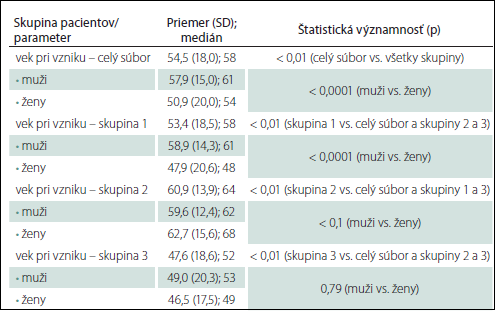 Priemerný vek a medián pri vzniku okulárnej myasténie gravis.