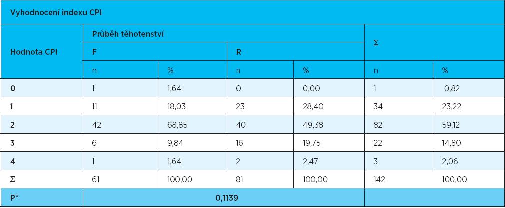 Vyhodnocení CPI – stupeň postižení parodontu ve skupinách žen s fyziologickým (F) a rizikovým (R) průběhem těhotenství