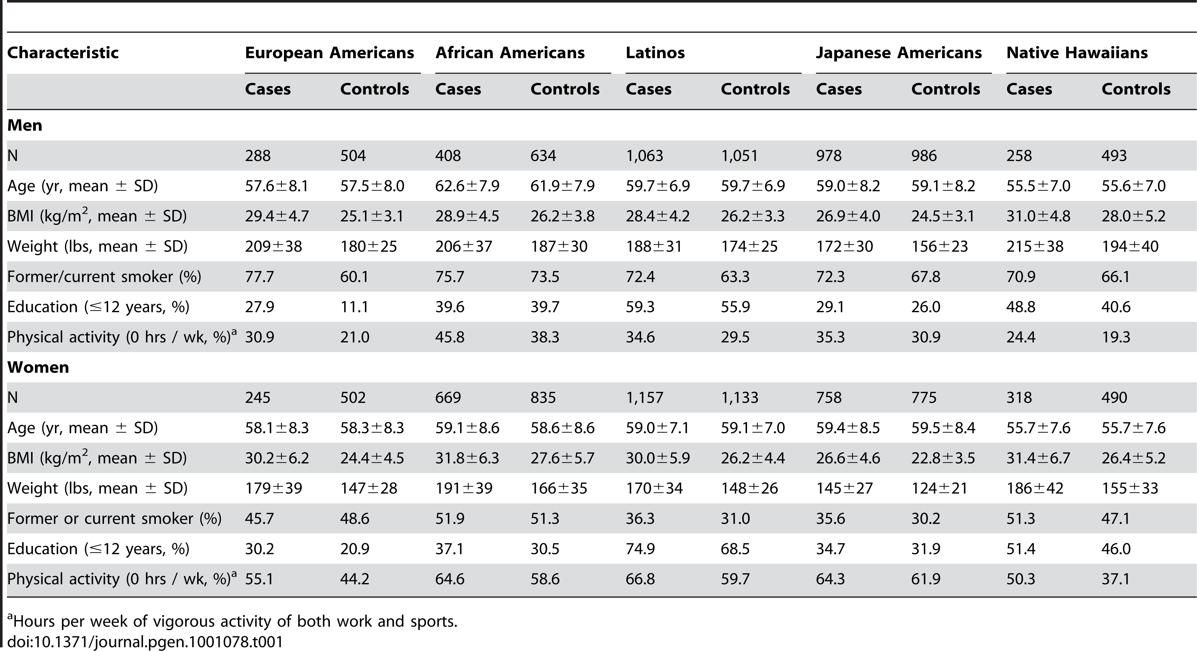 The descriptive characteristics of type 2 diabetes cases and controls in the MEC at baseline by racial/ethnic group and sex.