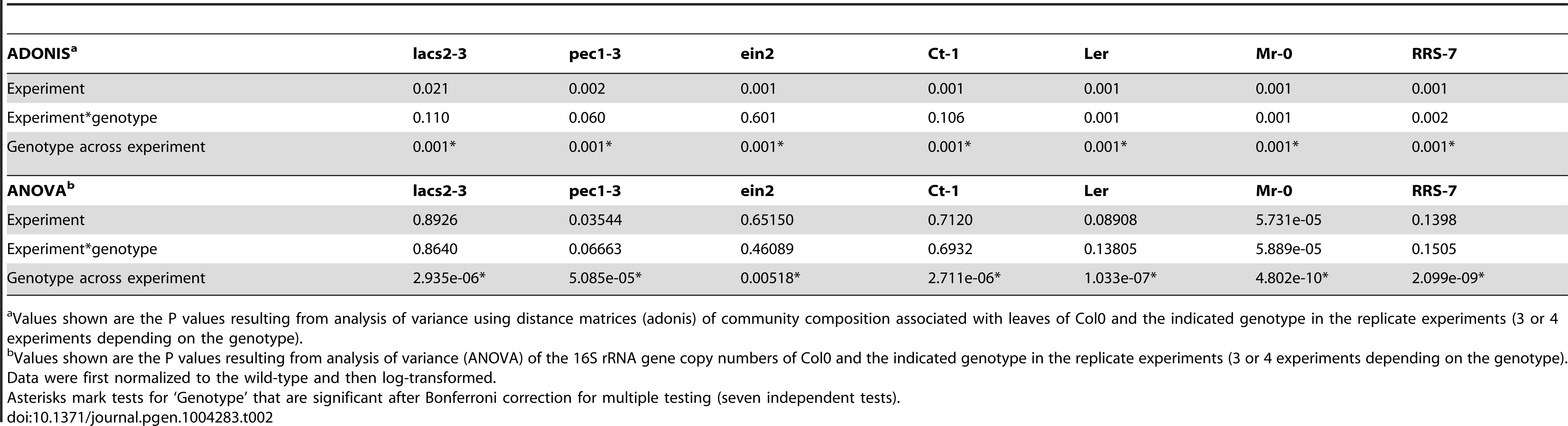 Multivariate analysis of variance for community composition and bacterial abundance.