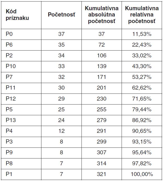Frekvenčná tabuľka pre konštrukciu Paretovho diagramu