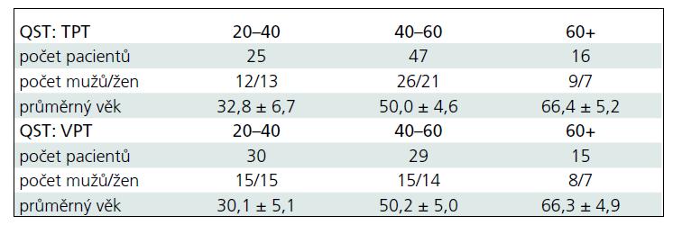 Demografické charakteristiky souborů zdravých kontrol pro jednotlivé QST metodiky: počet zařazených jedinců, průměrný věk a zastoupení pohlaví v jednotlivých věkových podskupinách.