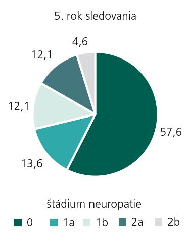 Percentuálne zastúpenie jednotlivých štádií diabetickej neuropatie – 5. rok sledovania.