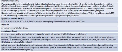Tab. 15.28   Súhrnná charakteristika sekvestrantov žlčových kyselín
