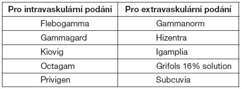 Preparáty registrované v ČR