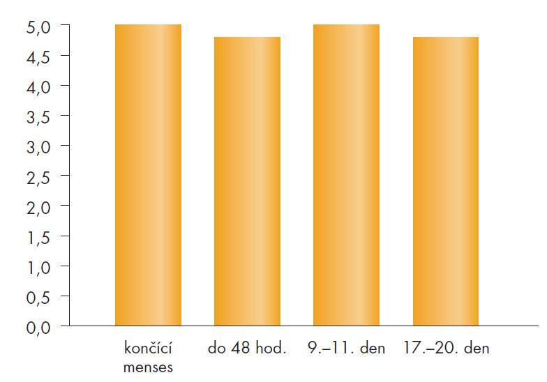 Poševní pH (n = 78), 0. menstruační cyklus – bez léčby.
