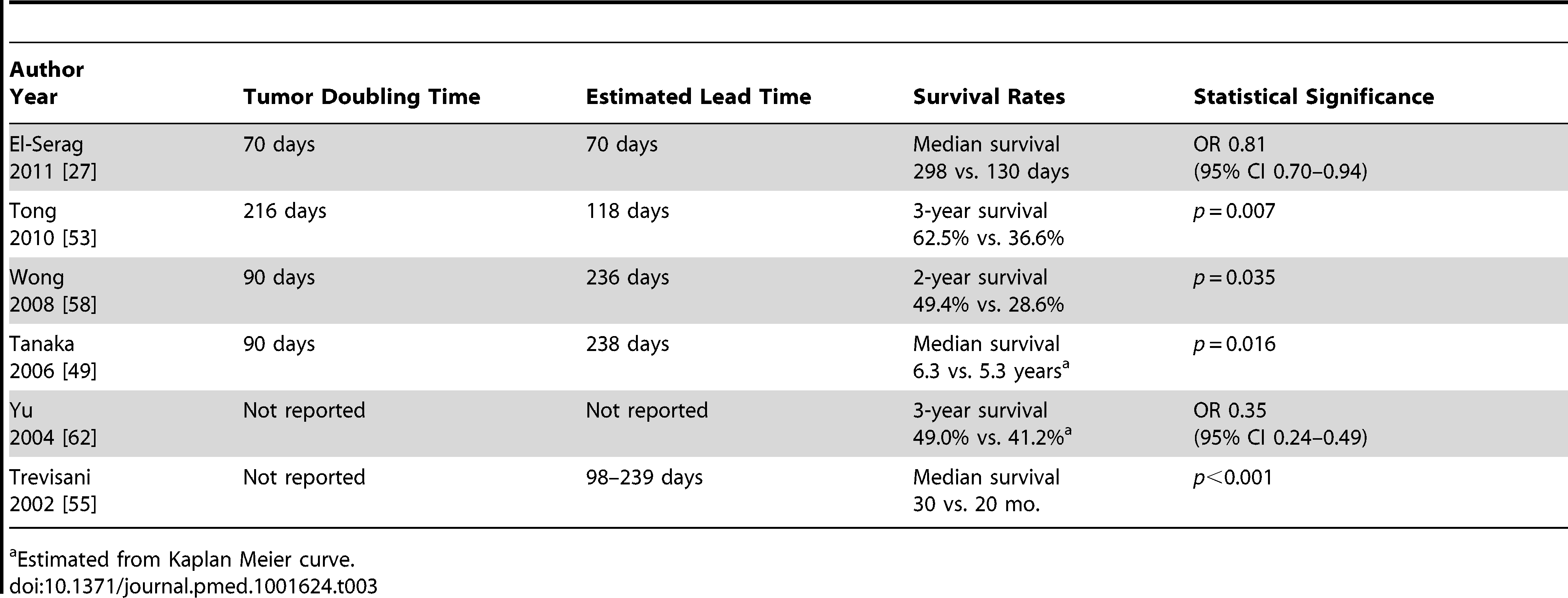 Studies assessing survival benefit of surveillance after adjusting for lead time bias.