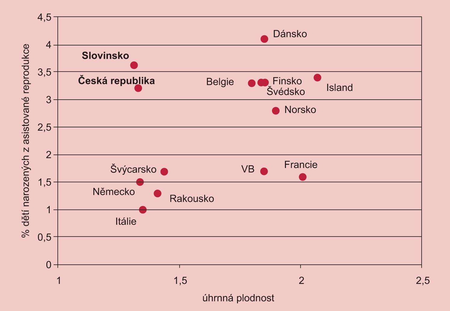 Evropské státy podle úhrnné plodnosti a podílu dětí narozených po asistované reprodukci v roce 2006.