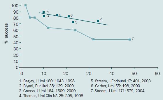 Míra dlouhodobé úspěšnosti retrográdní endopyelotomie.