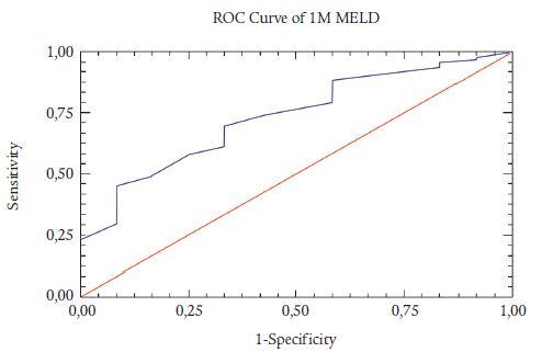 ROC-analýza MELD pro 1M (uspokojivá prediktivní síla skóre).