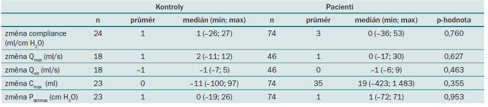 Srovnání změn spojitých parametrů UD vyšetření po roce mezi pacienty a kontrolními subjekty. Do hodnocení jsou zařazeny pouze subjekty s vyšetřením v 0. i 12. měsíci (uvedené n). Interpretace změn je popsána v textu. Popis jednotlivých parametrů je uvedený v tab. 4.