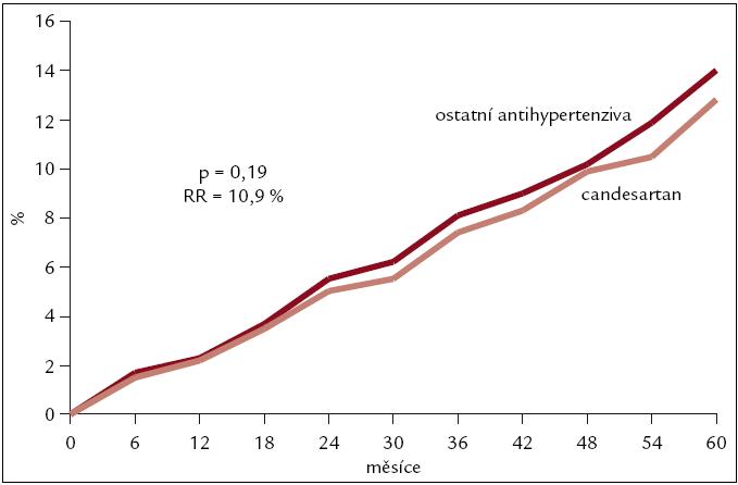 Výsledky studie SCOPE – kardiovaskulární úmrtí, cévní mozkové příhody a infarkty myokardu.