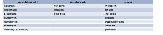 Tab. 15.27 | Lieky s potenciálnou interakciou so statínmi metabolizované cez CYP3A4