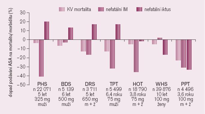 Přehled studií s ASA v primární prevenci: uvedeno je ovlivnění kardiovaskulární mortality, výskytu nefatálních myokardiálních infarktů a mozkových příhod.