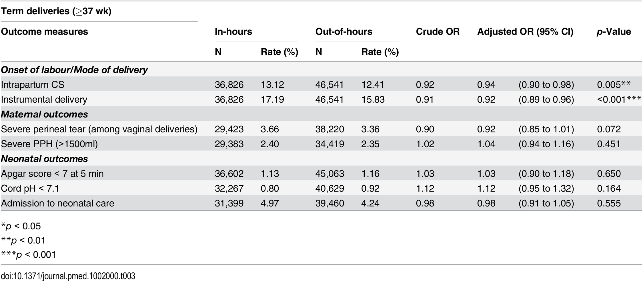 Crude and adjusted odds ratios for adverse perinatal outcomes among term deliveries, comparing in-hours and out-of-hours.