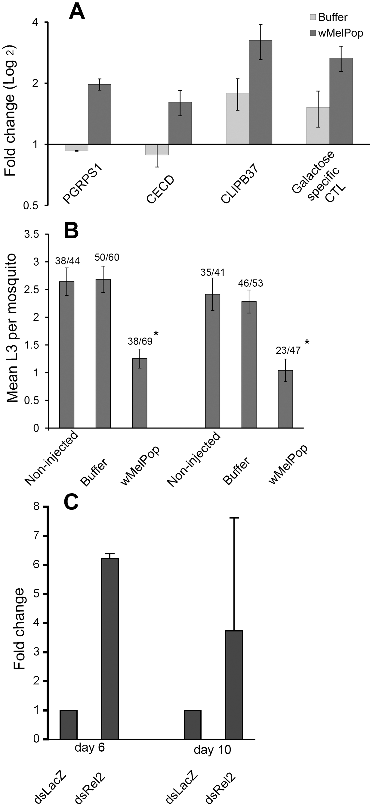 Immune gene expression and challenges with <i>Brugia pahangi</i> in <i>Ae. aegypti</i> somatically infected with <i>w</i>MelPop, and effects of immune knockdown on <i>Wolbachia</i> density.