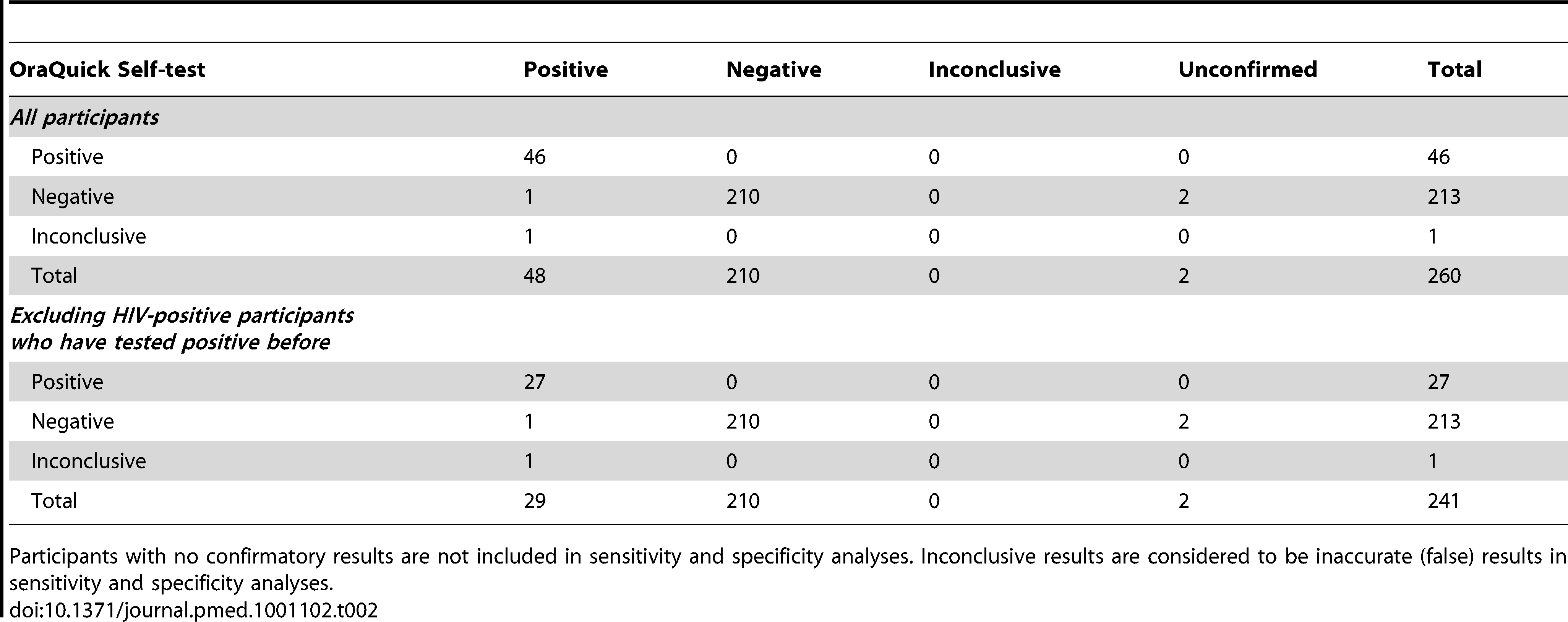 The Uptake and Accuracy of Oral Kits for HIV Self-Testing in