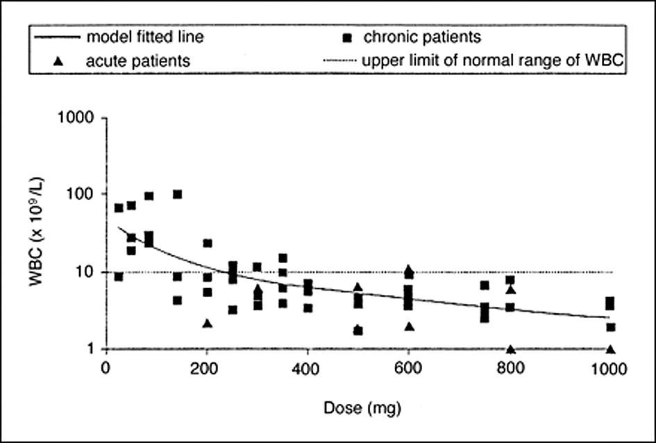 Závislost mezi denní dávkou imatinibu a koncentrací bílých krvinek ve 28. dni léčby. Upraveno dle Peng et al. (7).