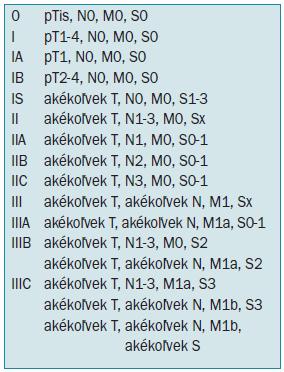 Klinická klasifikácia nádorov testis podľa rozsahu ochorenia.