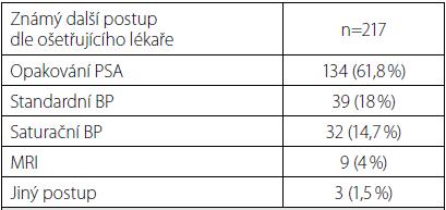 Další postup po výpočtu Prostate health indexu Tab. 2. Next step after Prostate Health Index calculation