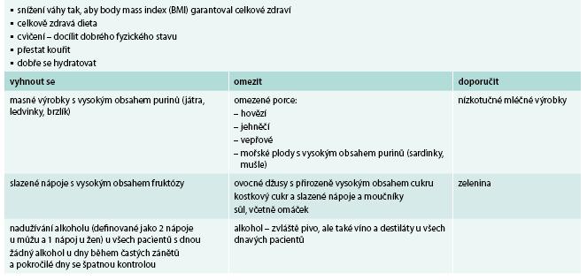 Dieta a životní způsob doporučené u pacientů s dnou. Upraveno podle [5]