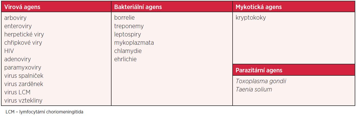 Infekční etiologie aseptických zánětů CNS