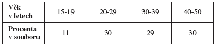 Rozdělení souboru podle věku respondentek (v procentech)