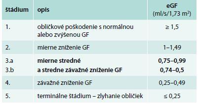 Klasifikácia chronického ochorenia obličiek KDIGO 2012