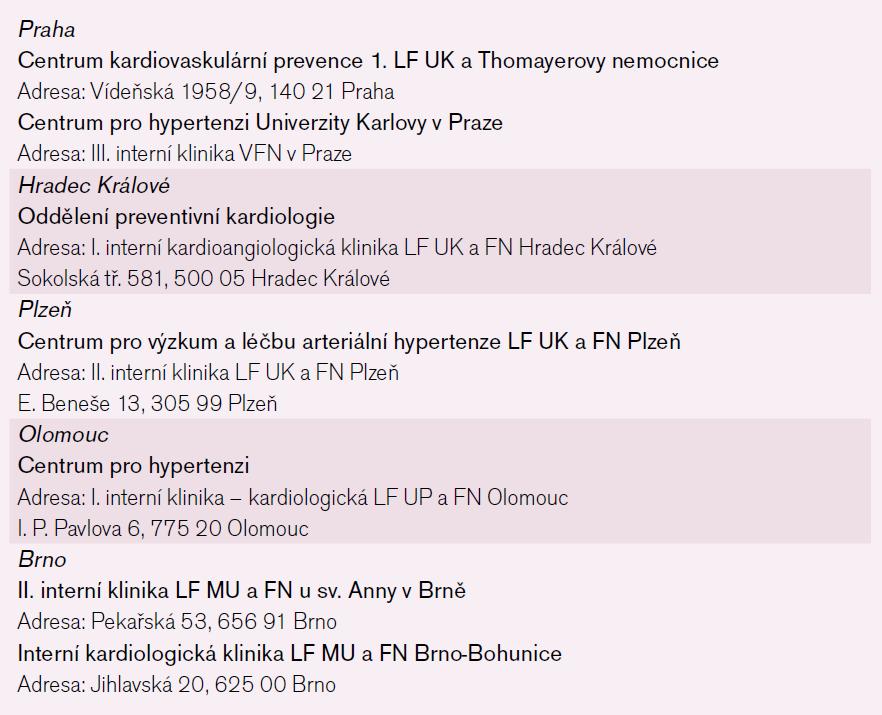 Centra pro léčbu hypertenze v České republice.