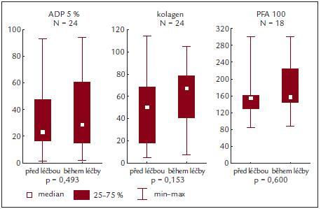 ADP a kolagenem indukovaná agregace a PFA-100 před a během terapie.