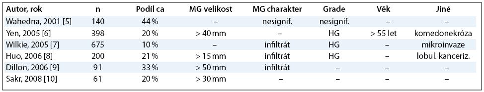 Významnost prediktorů invazivity v některých dřívějších studiích; MG – mamografie, ca – invazivní karcinom, HG – high‑grade.
