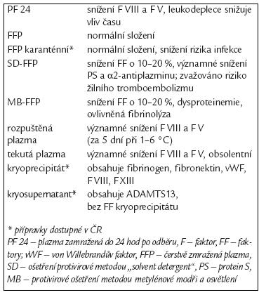 Přehled plazmatických transfuzních přípravků.