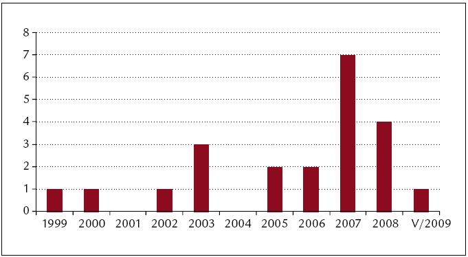 Počty operací v jednotlivých letech.
