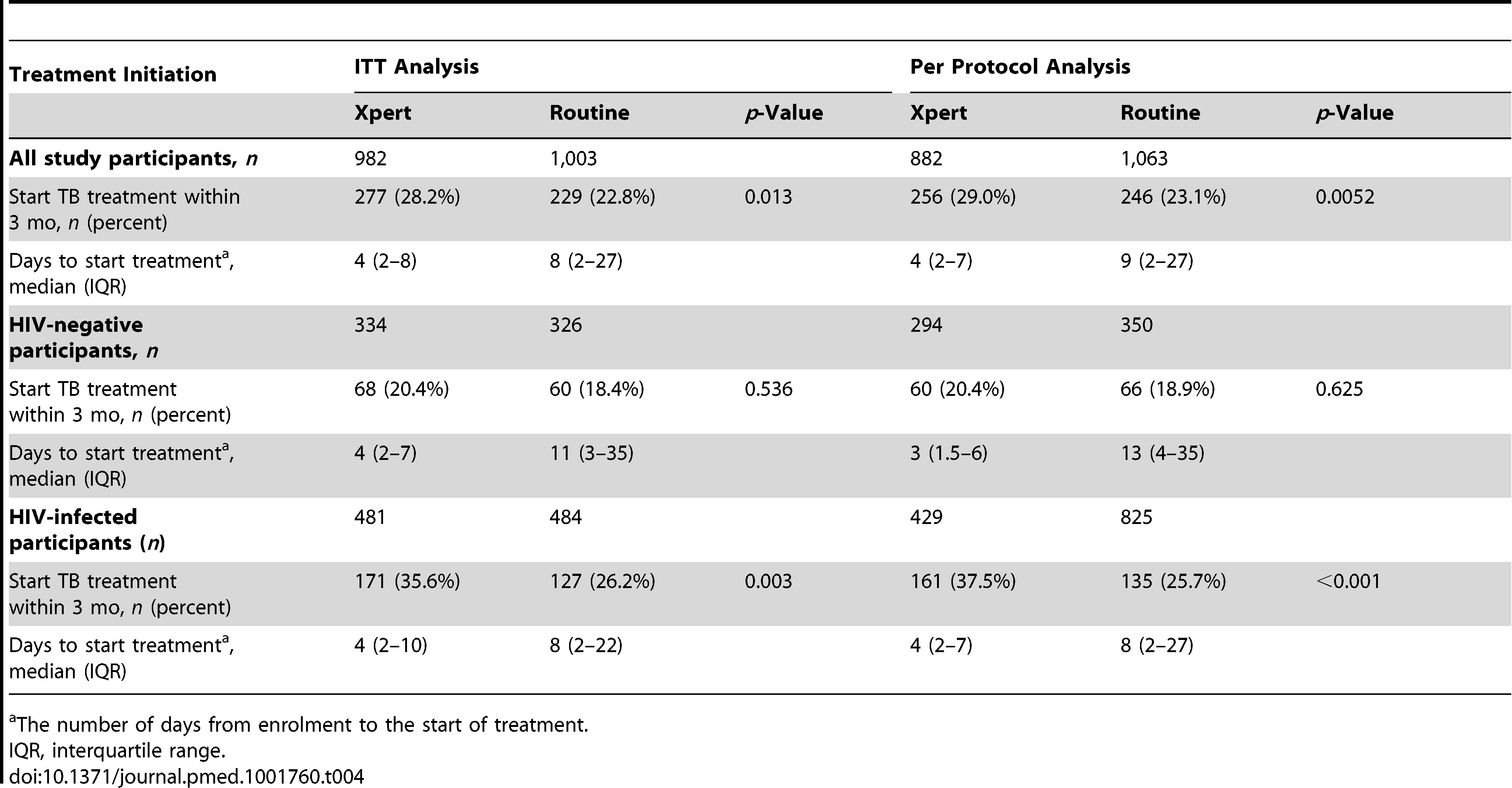 TB treatment initiation, overall and by HIV status, in the Xpert and routine arms for both the ITT and per protocol analyses.
