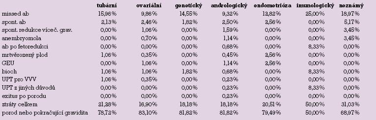 Přehled těhotenských ztrát podle faktorů neplodnosti.