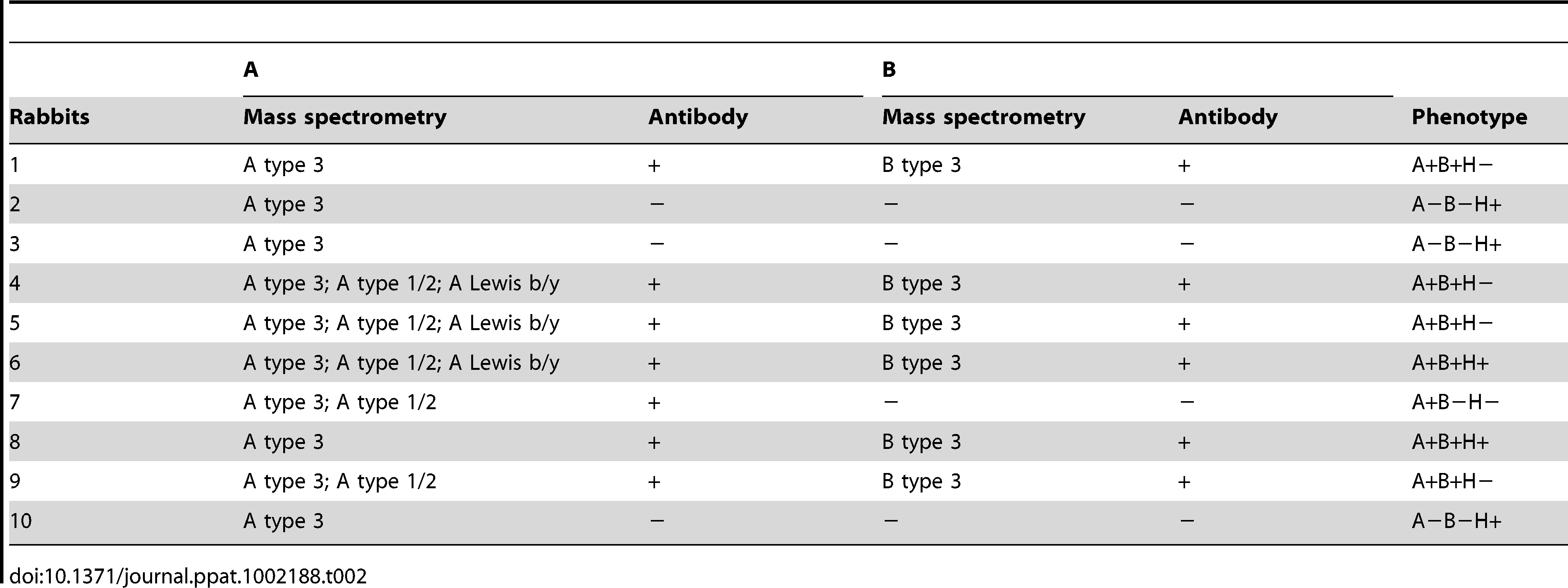 Detection of A and B with mass spectrometry and antibodies.