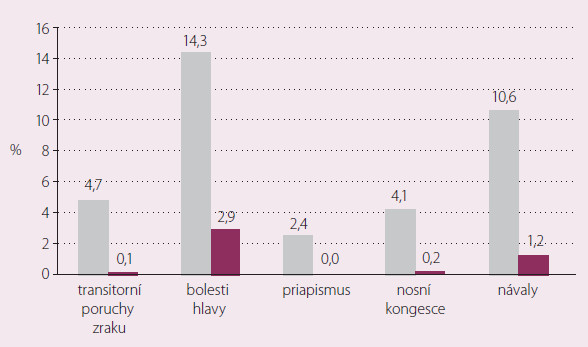Výskyt nežádoucích účinků vázaných na inhibici PDE-5 v %. Metaanalýza 69 studií s 53 tisíci nemocných, sledovaných měsíce až roky. Jen 2,1 % příhod bylo závažných. NAION (nonarteritic anterior ischaemic optic neuropathy) nezachycena ani jedenkrát [12].