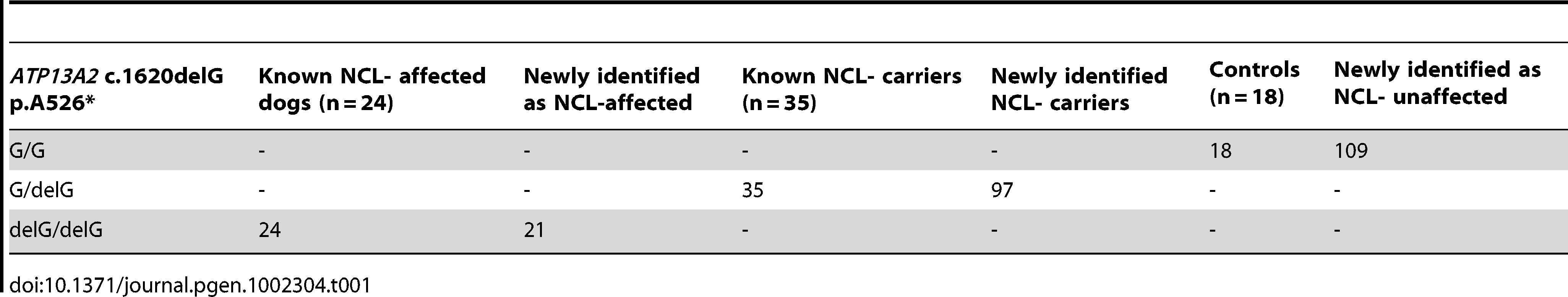 Summary of results for the <i>ATP13A2</i> c.1620delG mutation in Tibetan terriers.