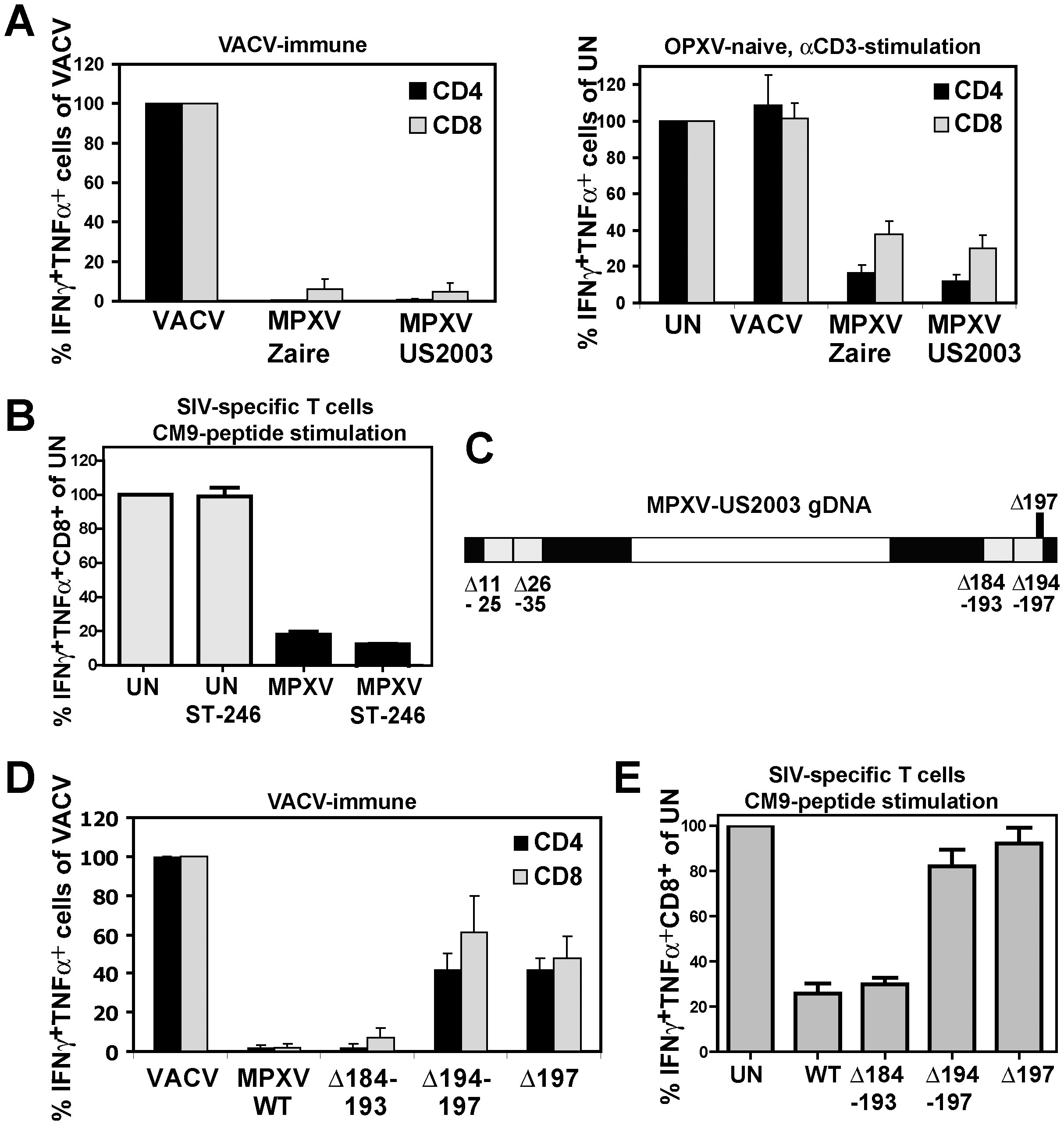 MPXV197 is required for T cell inhibition by MPXV.