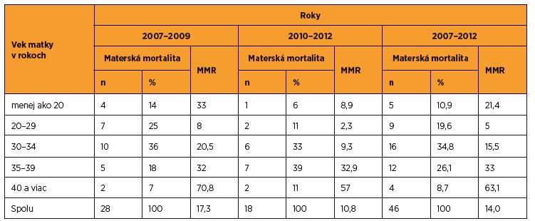 Materská mortalita v SR v rokoch 2007–2012 v závislosti od veku (zdroj SGPS)