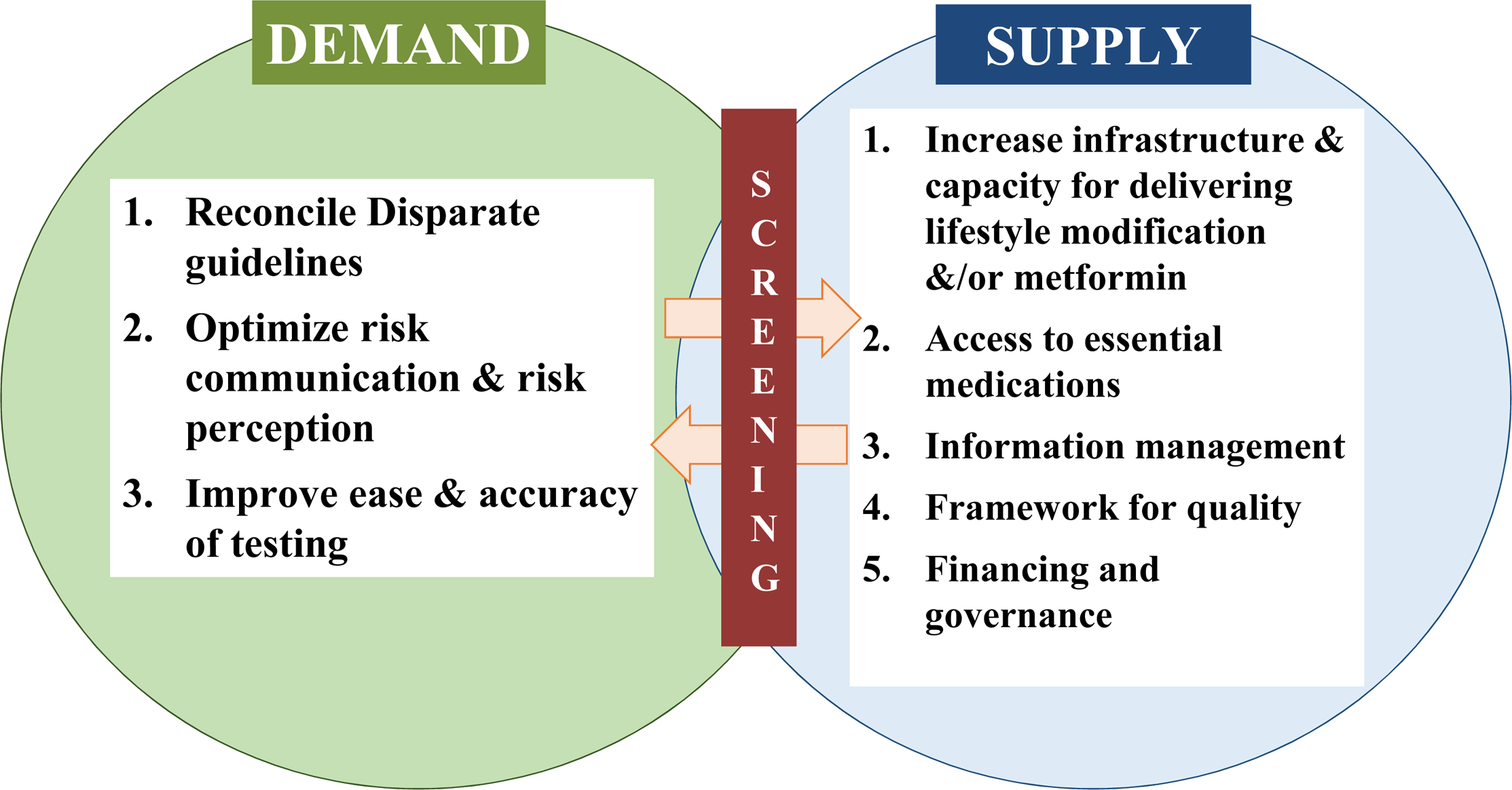 A framework for enhancing diabetes prevention and management supply and demand.