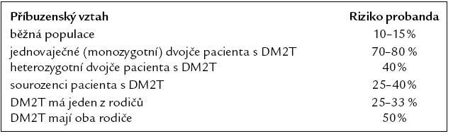 Riziko DM2T podle příbuzenského vztahu probanda [33].
