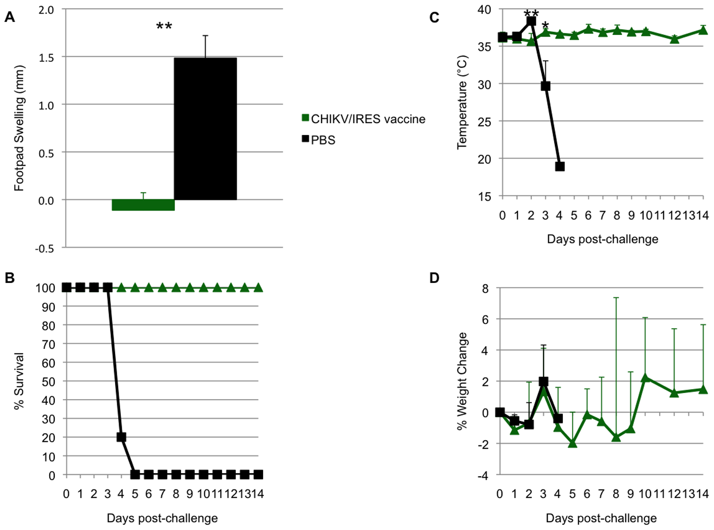 Duration of immunity in A129 mice.