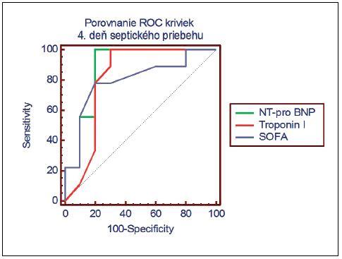 Porovnanie ROC kriviek pre NT-pro BNP, troponín I a SOFA skóre na štvrtý deň septického priebehu (NT-pro BNP (AUC) = 0,878, Troponin I (AUC) = 0,811, SOFA (AUC) = 0,794)
