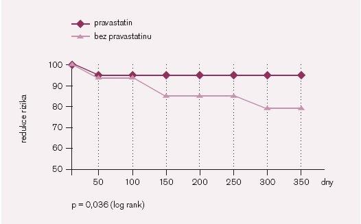 Pravastatin vs simvastatin u srdečních transplantací: přežívání [22].
