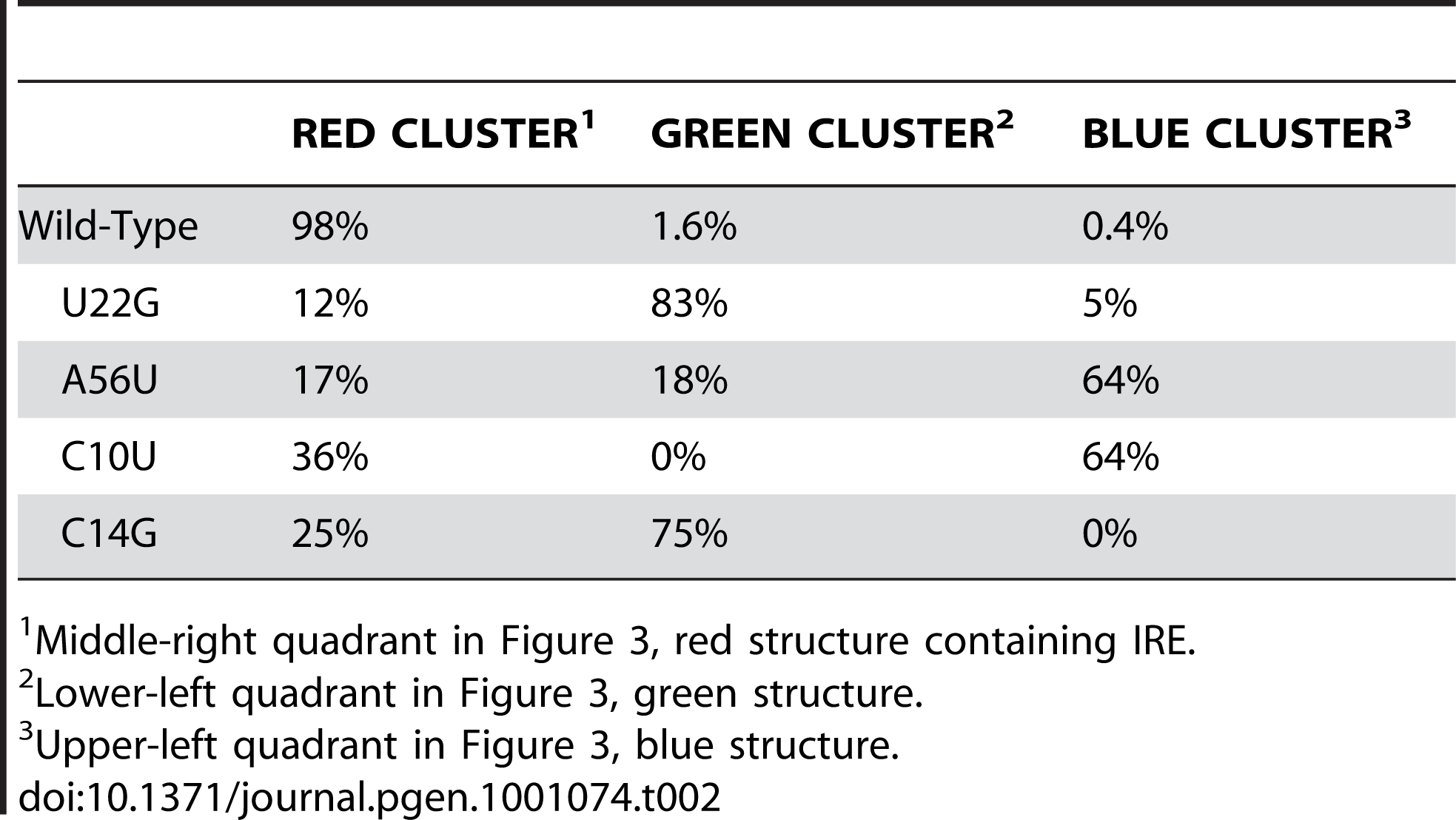 Relative population of the three structural clusters for the FTL 5′ UTR.