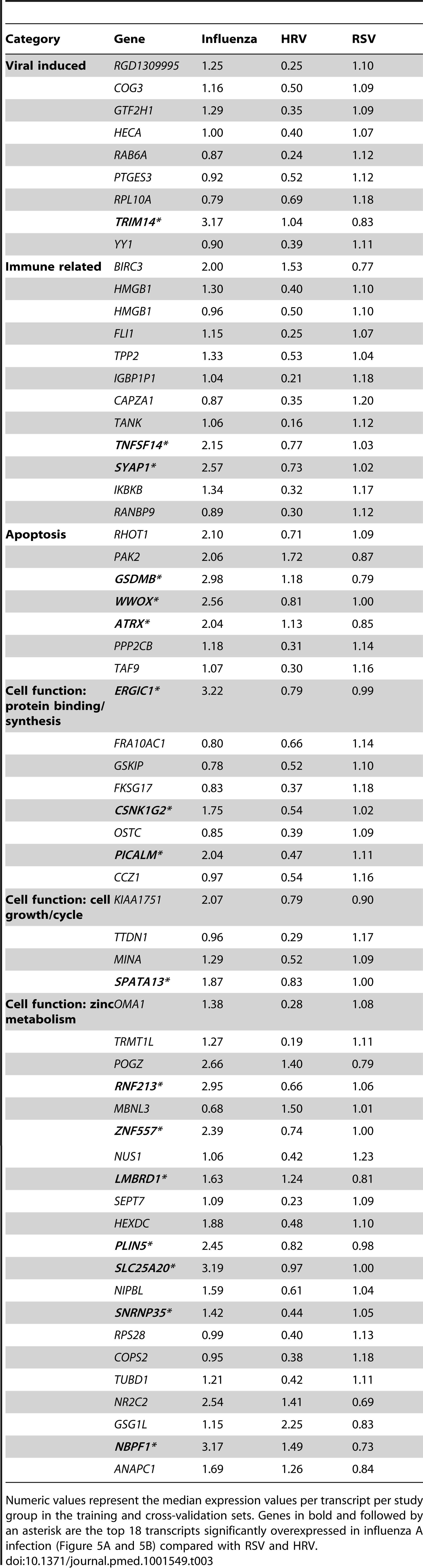 List of classifier genes that best discriminate RSV from influenza A and rhinovirus LRTI.